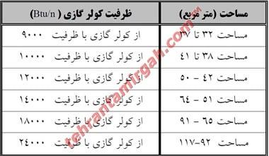 انتخاب کولر گازی بر حسب متراژ