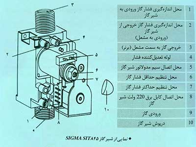 تنظیم فشار گاز پکیج